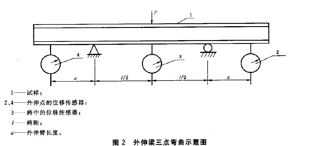 夹层板弯曲刚对试验机操作规程